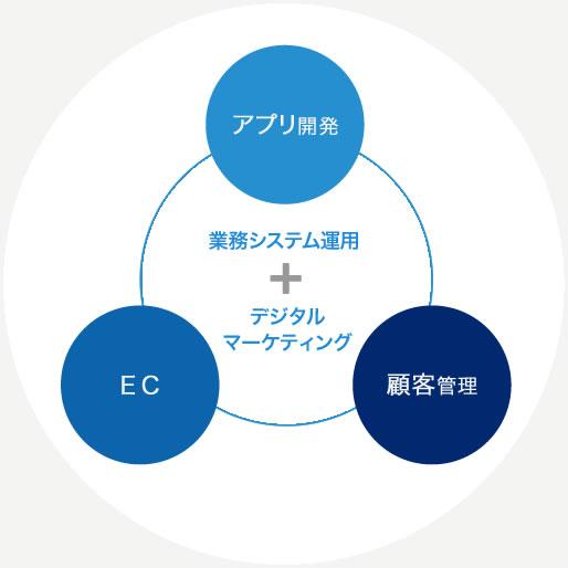 デジタルマーケティング事業