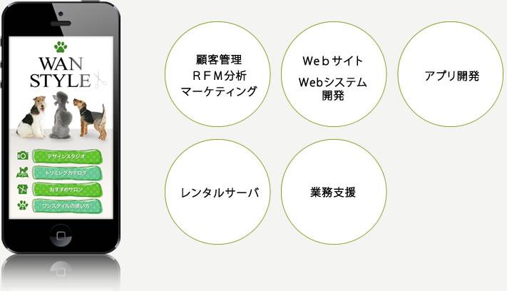 スマホアプリで顧客へ情報配信